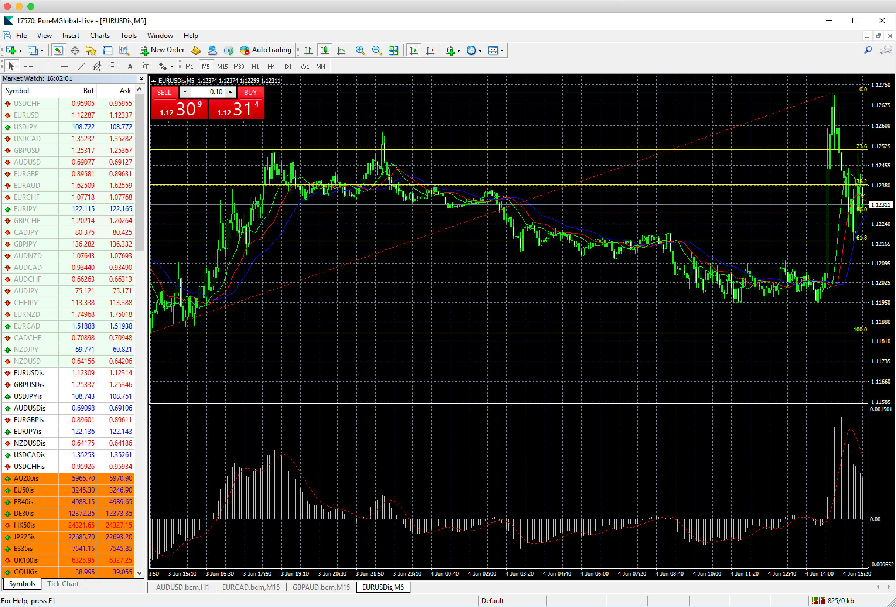 metatrader 4 platform pure market brokers - pure market broker - forex trading